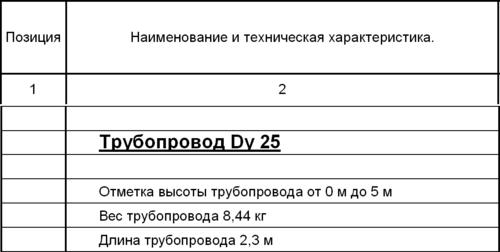 Рис. 14. Отчет по элементам